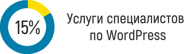Услуги специалистов по созданию сайтов на WordPress